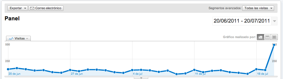 Gráficos Google Analytics